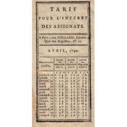 Tarif pour l'intérêt des assignats de 200 à 1000 livres - 1790