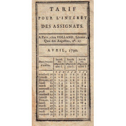 Tarif pour l'intérêt des assignats de 200 à 1000 livres - 1790 - Etat : TTB